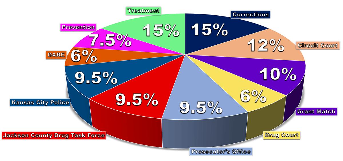 COMBAT Funding Pie Chart