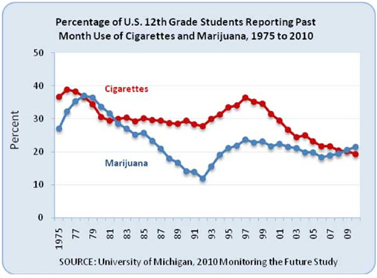 Chart of Cigarette and Marijuana Usage Among 12th Grade Students