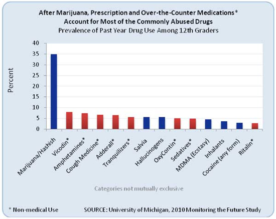 Chart of Past Drug Use By 12th Graders
