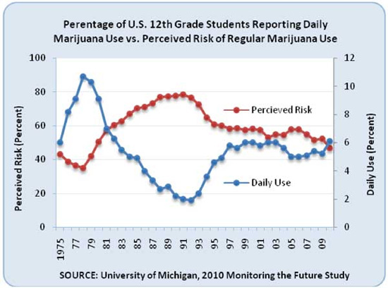 Chart of Daily Use by 12th Graders of Marijuana Versus Perceived Risk