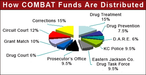 COMBAT Funds Distribution Chart